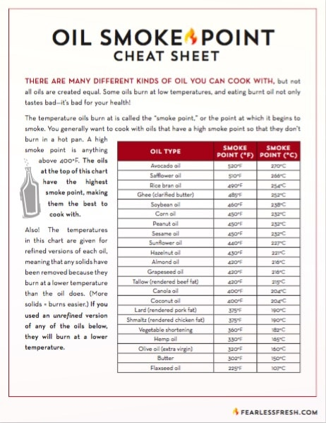Oil Smoke Point Cheat Sheet on https://fearlessfresh.com